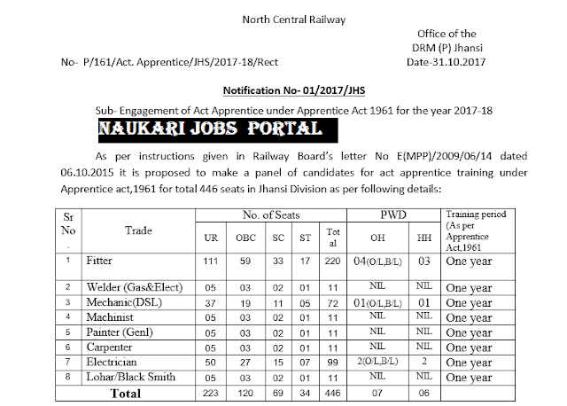 Northern Central Railway Recruitment 2017
