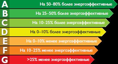 Прилади з найменшим енергоспоживанням мають маркування А ++, потім слідують A +, A, В