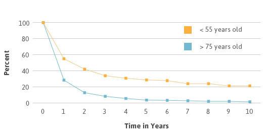 Mesothelioma Survival Rates