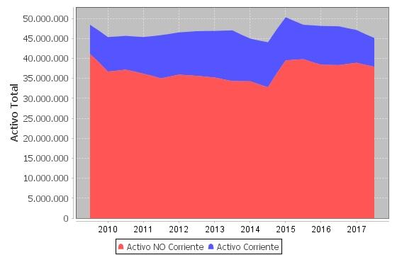 Activo total de Gas Natural Fenosa