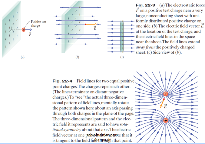 electric field lines,Electric charge ,Electric field ,Electric dipole ,coulomb law,electrostatic force,