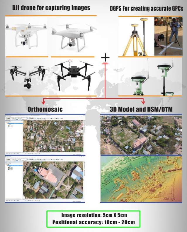 Cambodia Jobs Training On Aerial Surveying And Mapping With DJI Drones - Drone mapping jobs
