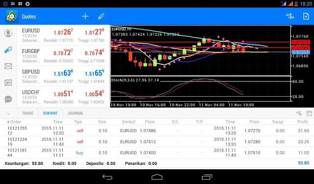Hasil Trading Menggunakan Tehnik Dinapoli I