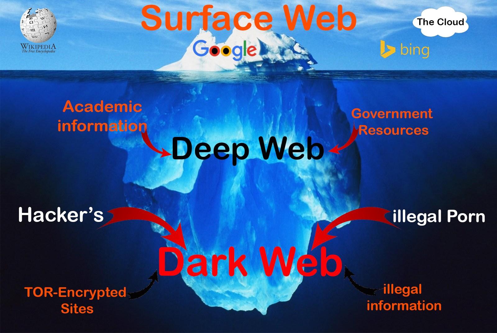 2000 Deep Web Links