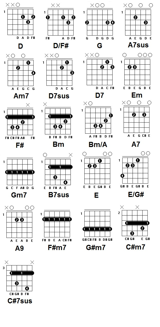 The Bedroom Guitarist How To Play Alden Richards Wish I May On Guitar Read Chord Diagrams Dont Know Click Here
