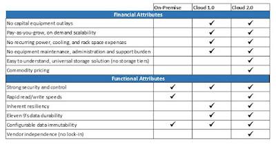 Cloud Storage 2.0 Set To Dominate Market