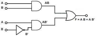 Boolean Function and Logic gates ~ Digital logic notes