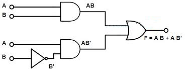Boolean Function and Logic gates ~ Digital logic notes