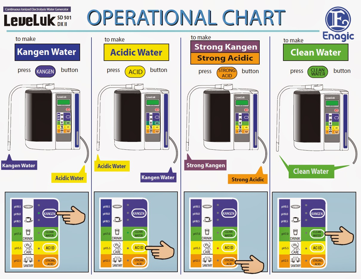 Cara Kerja Mesin Kangen Water Enagic