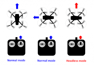 Mengenal Fitur-fitur Drone