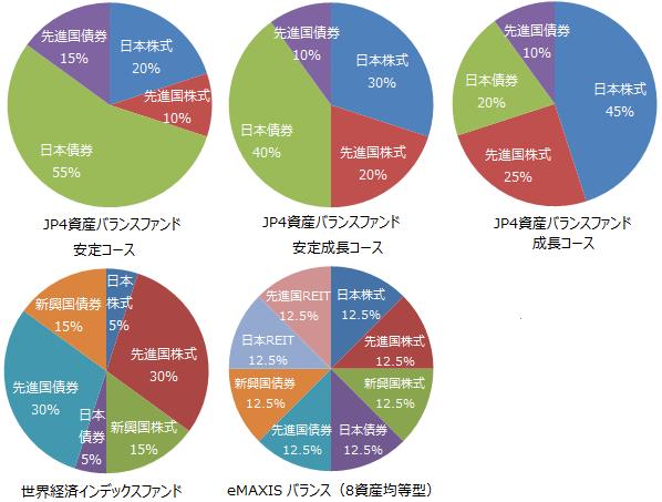 JP4資産バランスファンド、世界経済インデックスファンド、eMAXIS バランス(8資産均等型)
