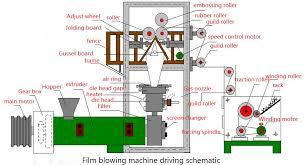 Blow Molding Applications | UNIPOL™ PE | Univation ...