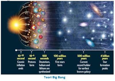 Teori Pembentukan Tata Surya oleh Ahli