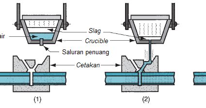 Teknik Mesin Manufaktur: Thermit Welding (TW)