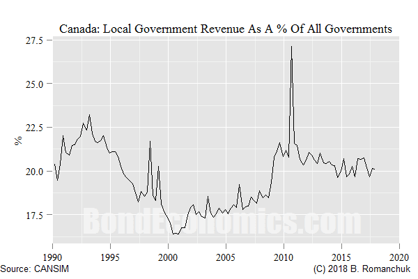 Chart: Canadian Local Government Revenue As A % Of Total Government