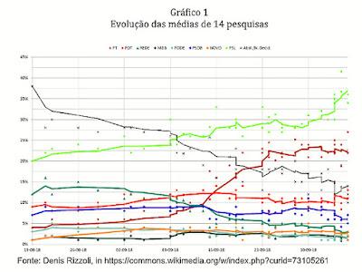 Gráfico das pesquisas dos principais institutos sobre eleição presidencial 2018
