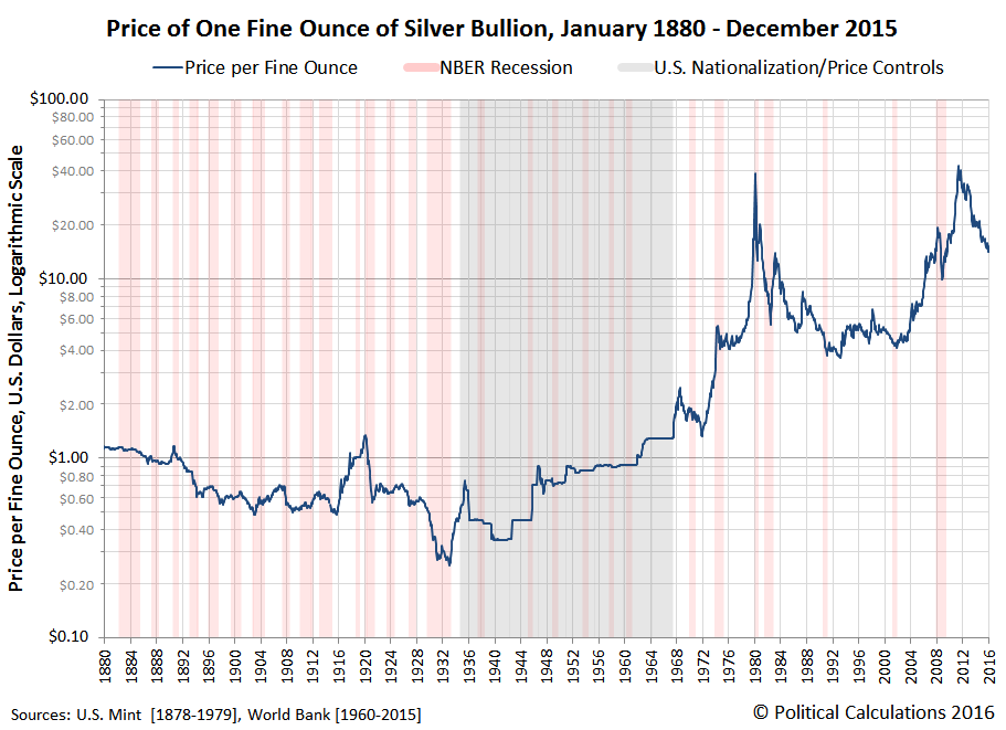 Price of One Fine Ounce of Silver Bullion, January 1880 - December 2015, Logarithmic Scale