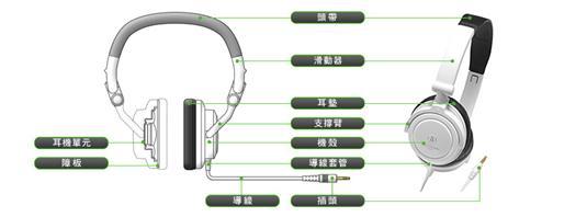 耳機結構大解密 - 聽見好聲音