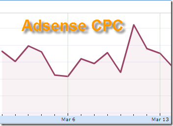 Increase Your Adsense CPC Up to 10$ And Boost Your Revenue! ( With Proved)