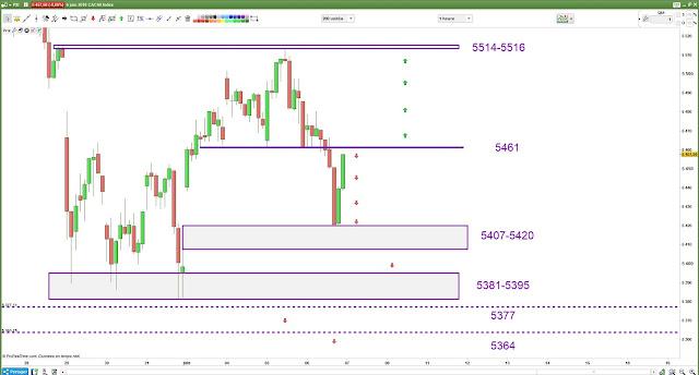 Plan de trade cac40 $cac [07/06/18]