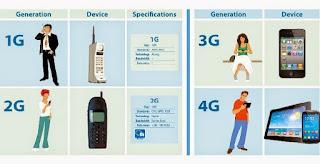 Pengertian 1G, 2G, 3G, Dan 4G