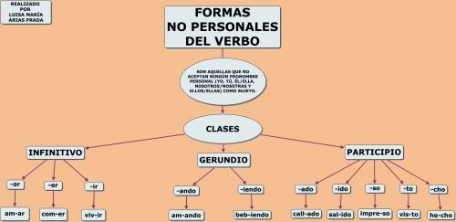 Morfosintaxis Formas No Personales Del Verbo
