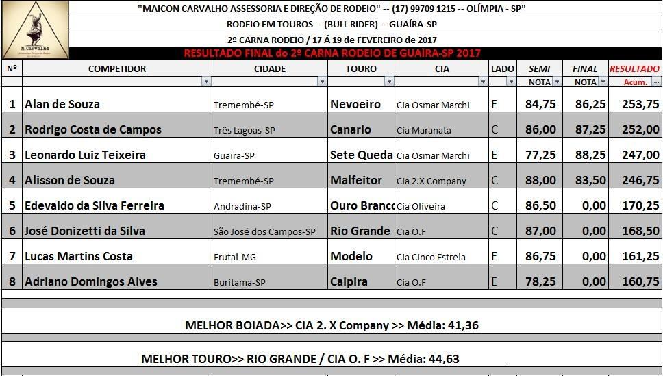 Resultado 2º CarnaRodeio Guaíra SP 2017