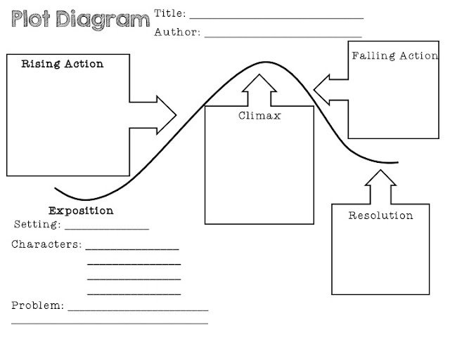 Activities to use for any novel study create dream explore when the novel is finished have students create a plot diagram ccuart Image collections