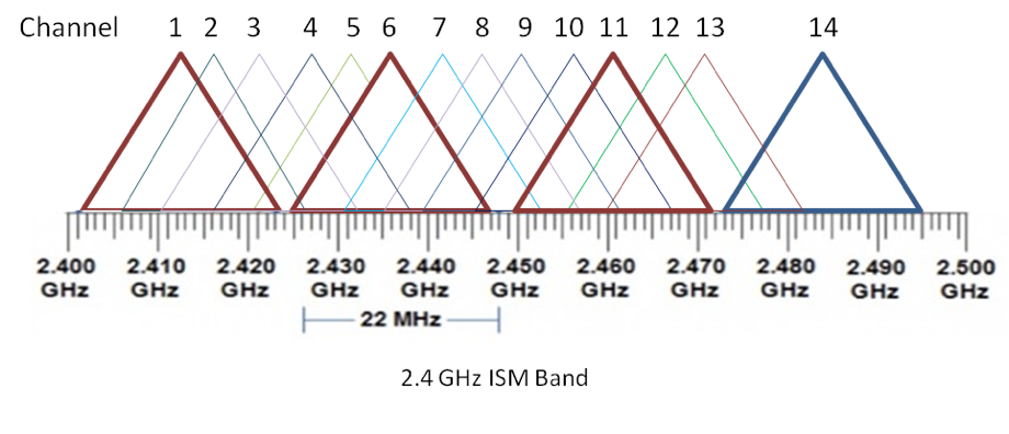 ProK's Blog: Understanding ISM Band - 2 4GHz and 5GHz -- PART II