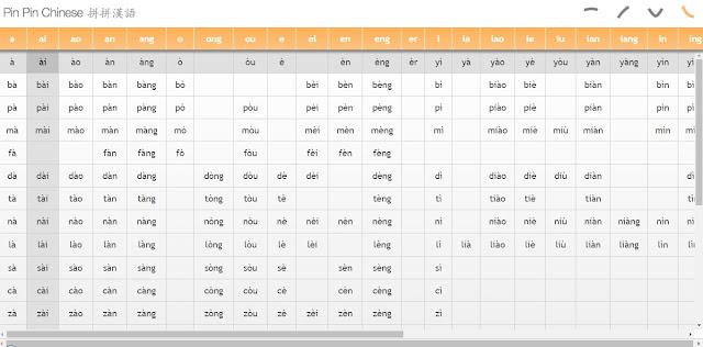 Bảng chữ cái pinyin tiếng Trung online full audio