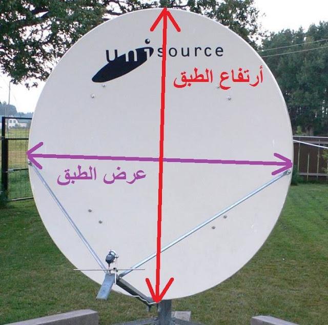 طريقة معرفة البعد البؤري للطبق البيضاوي