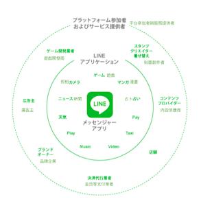 日本今年最大科技上市案,三張圖看懂Line的營運