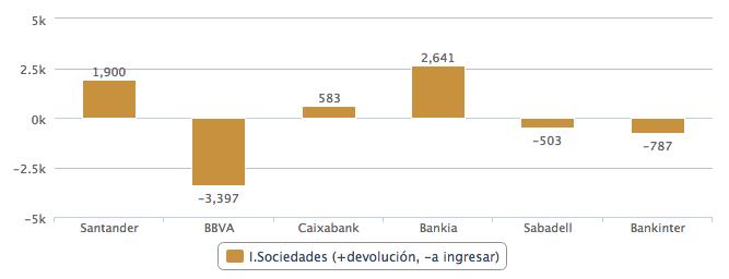 impuestos bancos durante la crisis