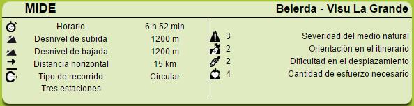 Datos MIDE ruta Belerda, Visu La Grande