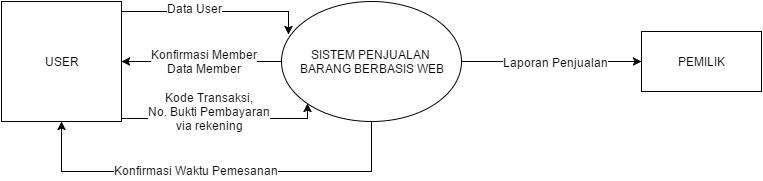 Analisis perancangan sistem informasi diagram konteks merupakan level tertinggi dari dfd yang menggambarkan tentang keseluruhan sistem dalam diagram kontek hanya ada satu proses ccuart Choice Image