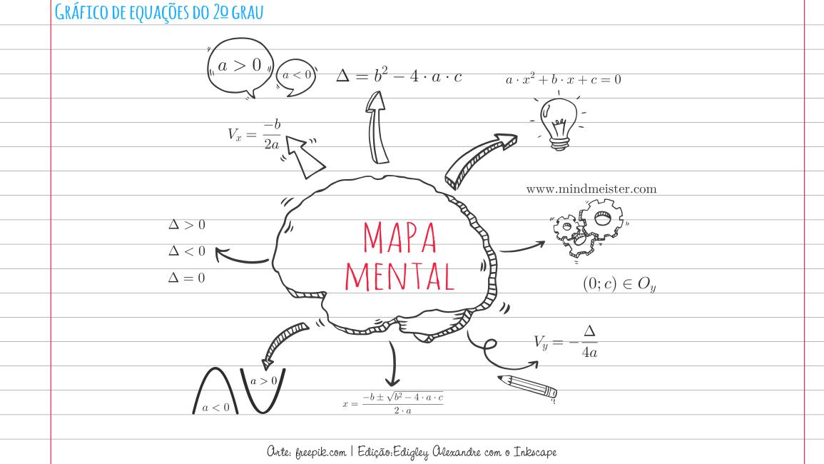 Mapa mental: gráfico da equação do 2º grau. Ideal para professores e estudantes.