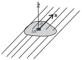 चुम्बकत्व में गाउस कानियम क्या है | सूत्र