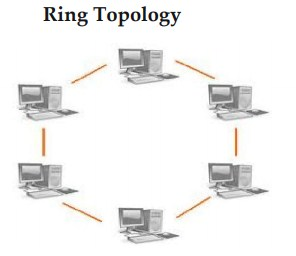 Ring Topology - Different Types of Network Topology