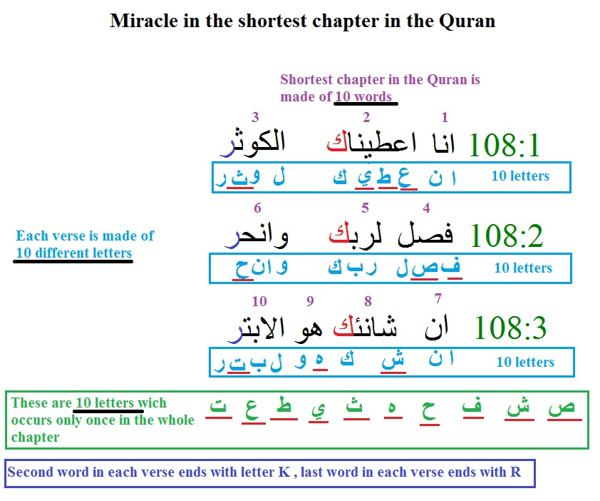 9db3c5cb8111b Examples of the literal and numerical miracles of the Holy Quran