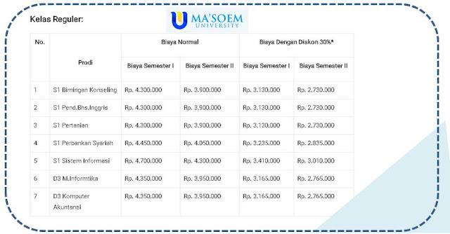 Biaya Kuliah Kelas Reguler di Ma'soem University Bandung - Blog Mas Hendra