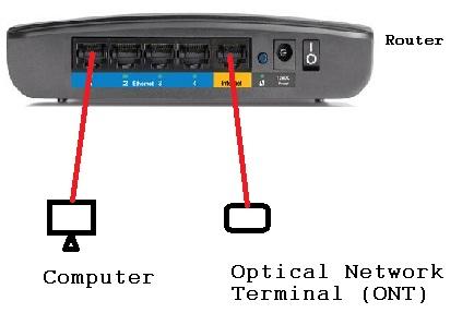 Etisalat Support: Cisco Linksys E900 eLife Configuration