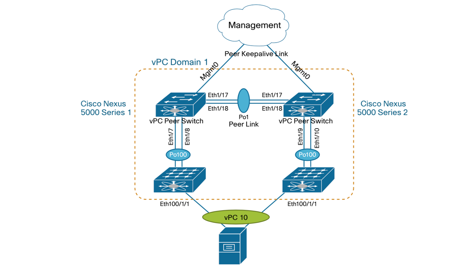 Configuring vPC on Cisco Nexus Devices - Route XP Networks Private