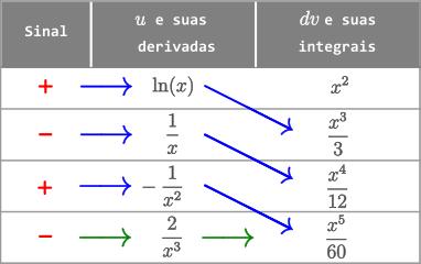 Exemplo 6 - Método Tabular - Integral de x^2 ln(x) dx