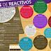 Tipos de Reactivos (Infografía).