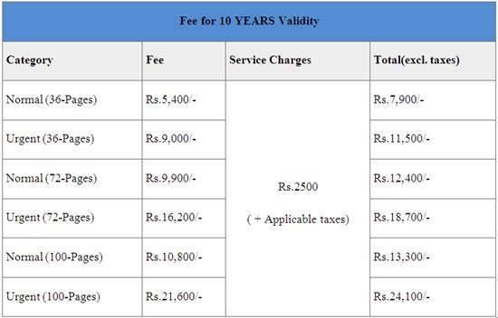 passport-renewal-fee