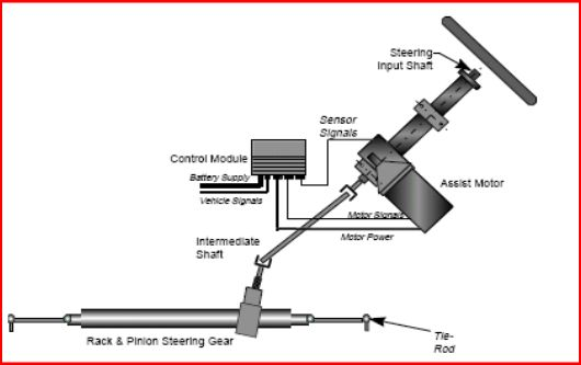 Electronic System Ø A Steering Sensor Is Located On The Input Shaft
