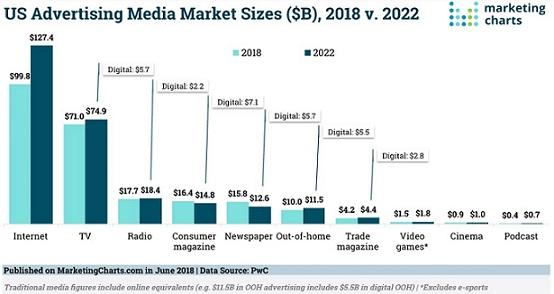 Previsión inversión publicidad digital vs medios tradicionales