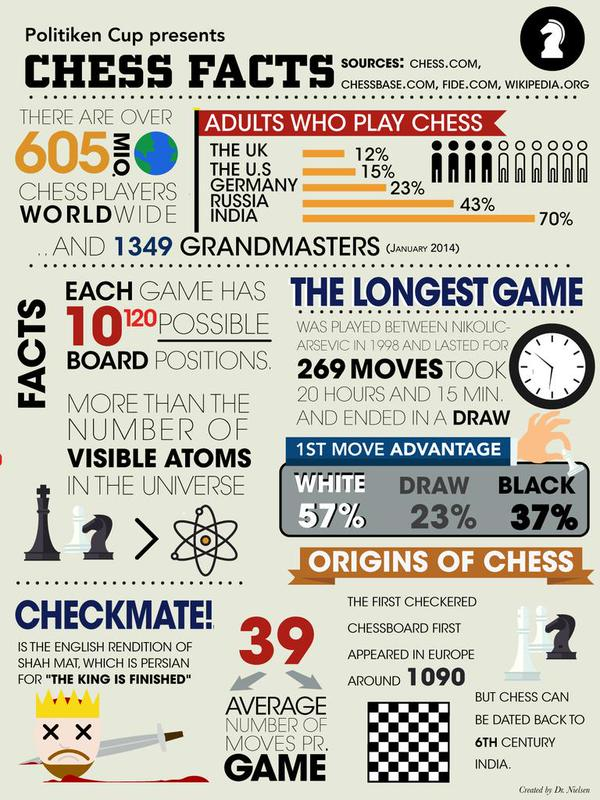 The Streatham & Brixton Chess Blog: Numbers game