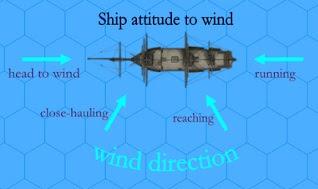 Ship's Attitude to the Wind