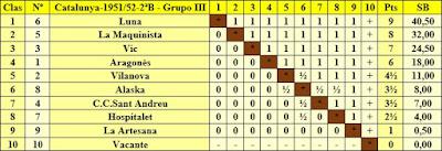 Clasificación del campeonato por equipos de 2ª categoría Grupo III de la temporada 1951/52